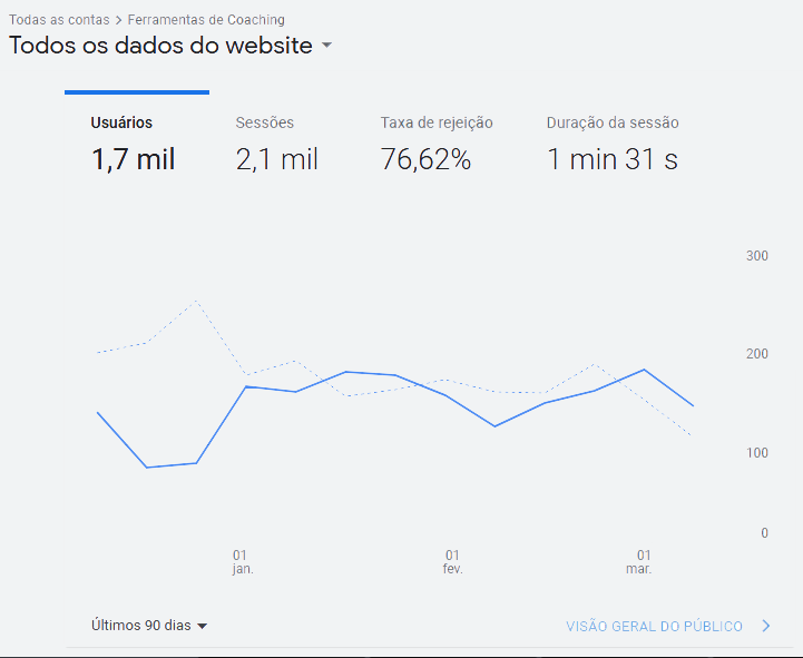 Relatório do Google Analytics